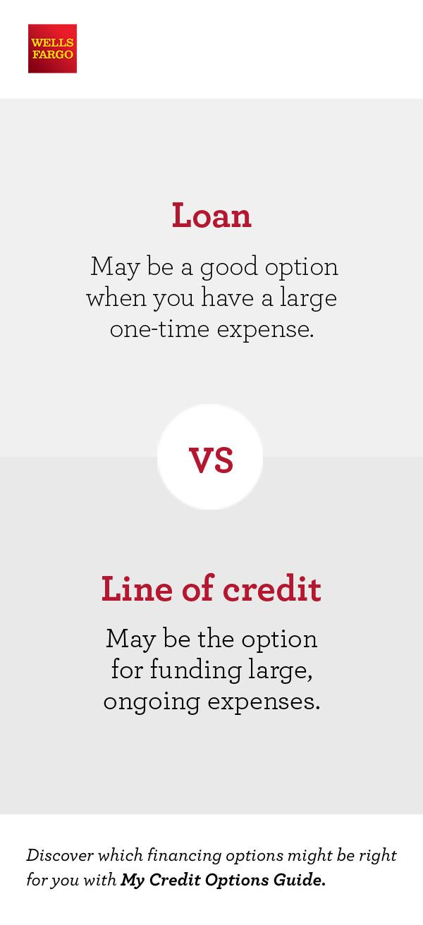 Take The Confusion Out Of Financing Your Big Project Find Out What Credit Products Might Be Right For You By Using W Finance What Is Credit Score Credit Score