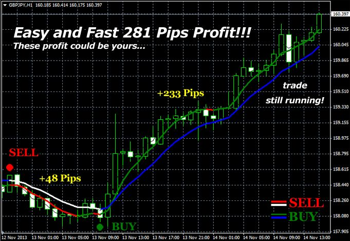 Example Of Double Trend Profit 2 Trading Software Forex