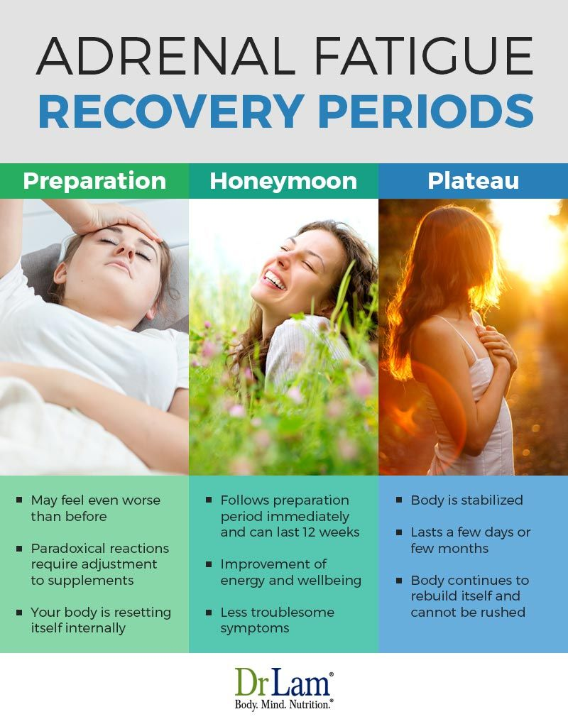 Adrenal Fatigue Recovery (Am I on the Right Track