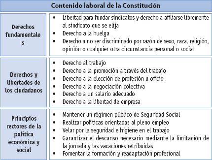 La Constitución. Disposiciones legales y reglamentarias ...