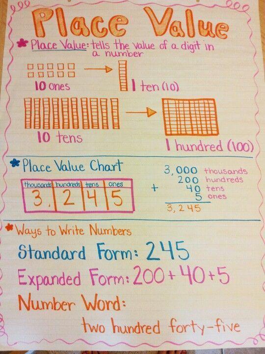 Pin By Judy Wang On Math Pinterest Math Anchor Charts Math And