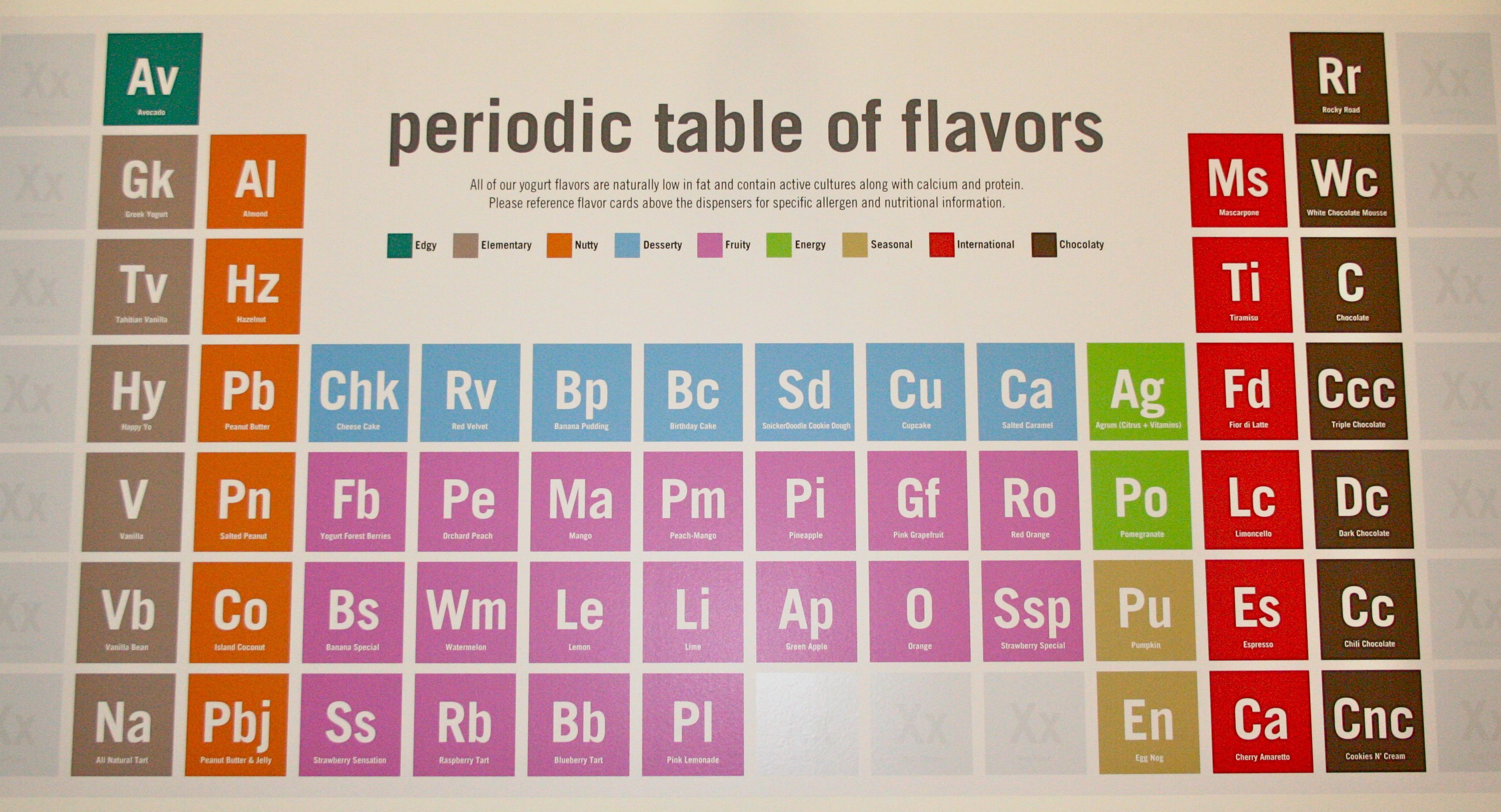 Our periodic table of flavors which one is your favorite from our periodic table of flavors which one is your favorite from yogurt lab gamestrikefo Choice Image