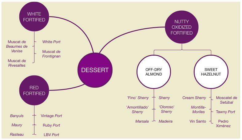 A mindmap containing the types of dessert wines.