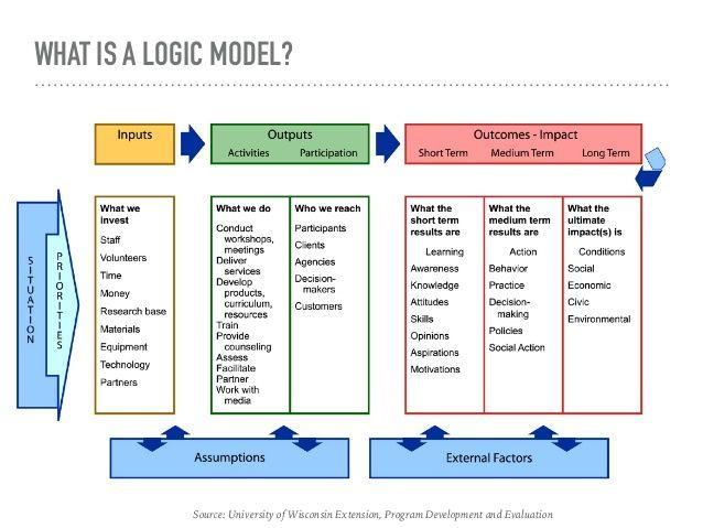 ProgramPlanningLogicModelJpg   Social Work