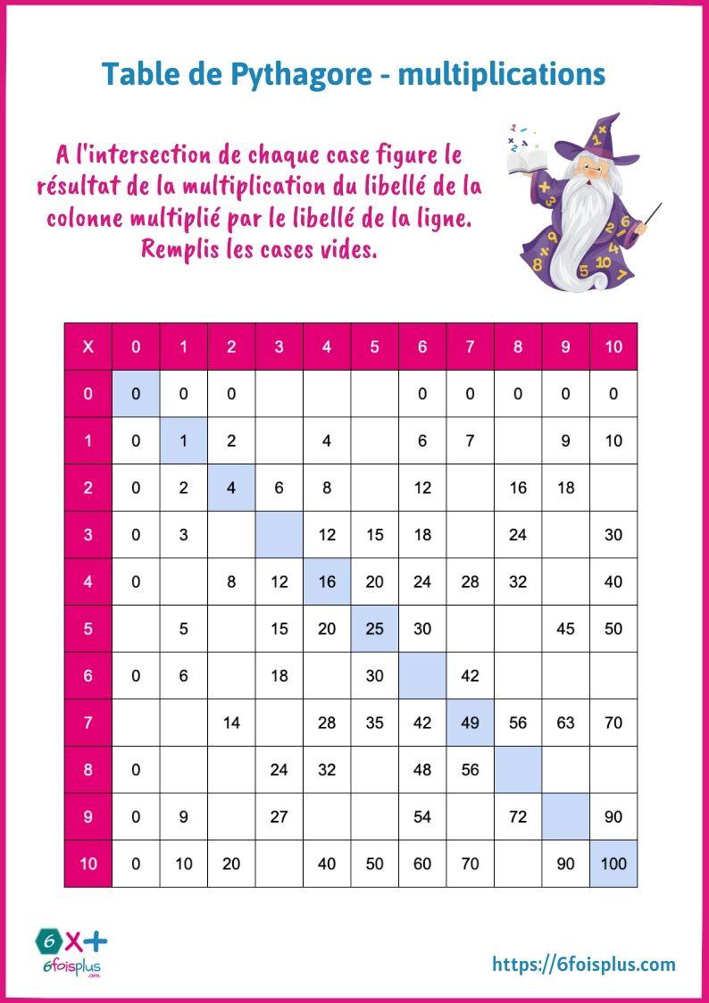 Table De Pythagore A Remplir Table De Pythagore Multiplication Pythagore