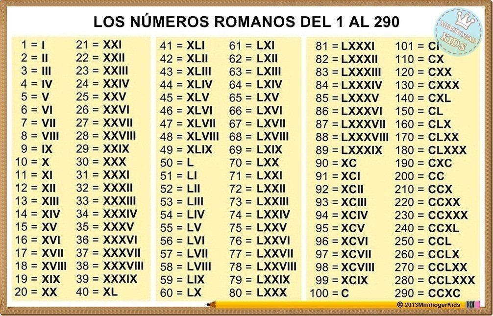 Lectura Y Escritura De Numeros Romanos Numeros Romanos Tabla De
