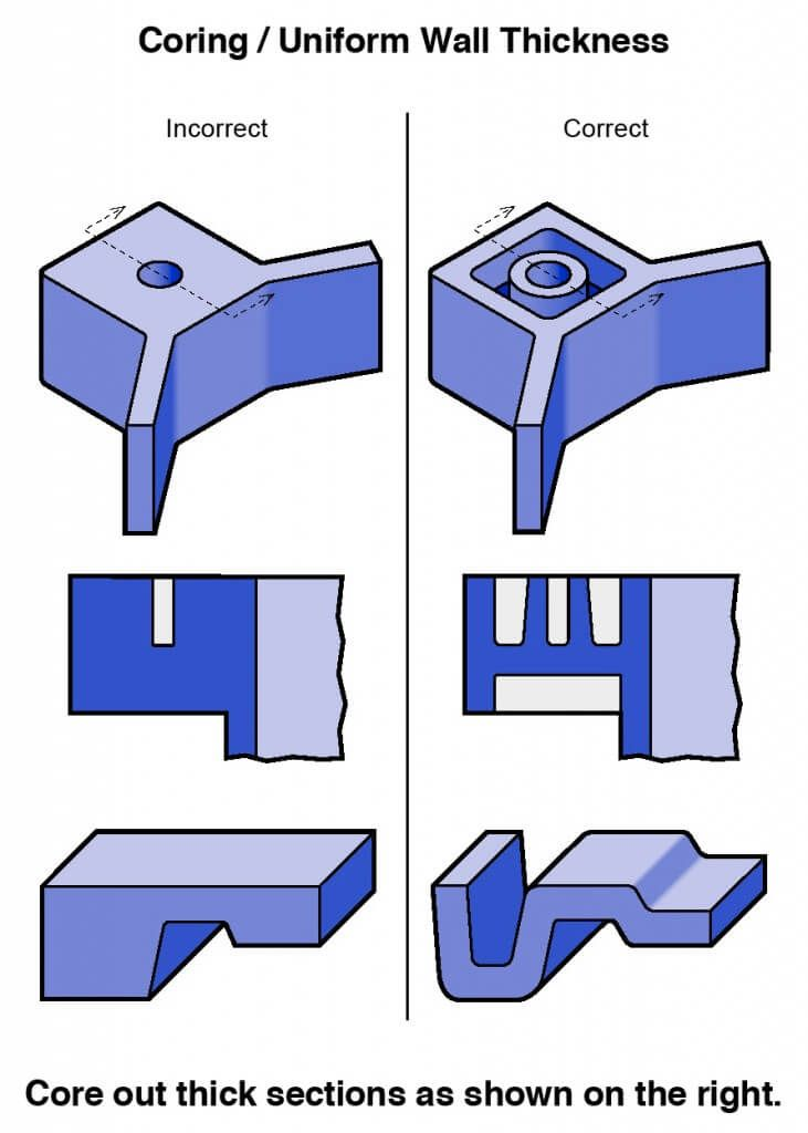 Plastic Injection Molding Part Guidelines My First Board