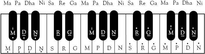 Vaishnava Songs The Harmonium Easy Learn   Music   Indian music
