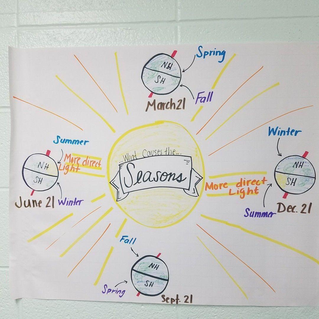 What Causes Seasons Worksheet Earth Tilt And Seasons
