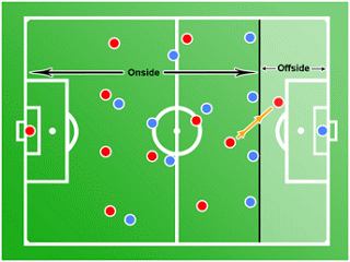 The Off Side Rule Explained Offside Rule Football Rules Soccer Coaching