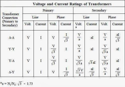 Voltage Current Rating Of Transformers Electronic Pinterest