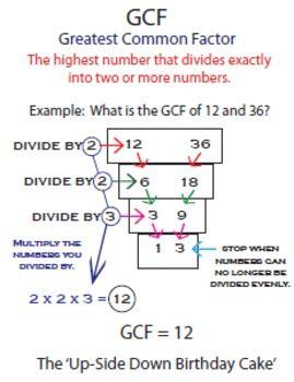 Greatest Common Factor Poster Greatest Common Factors Common Factors Education Math