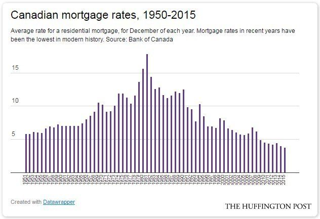A Return To Normal Mortgage Rates Would Crush Canadians With