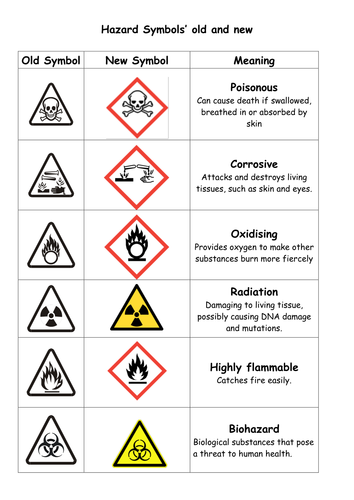 Image Result For Basic Hazard Symbols Australia Ohs In