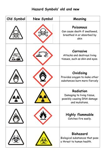 Image Result For Basic Hazard Symbols Australia Ohs