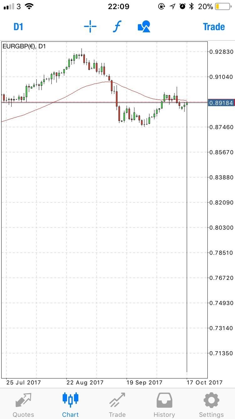 Is anyones EUR/GBP looking like this ? Corriander4thewin