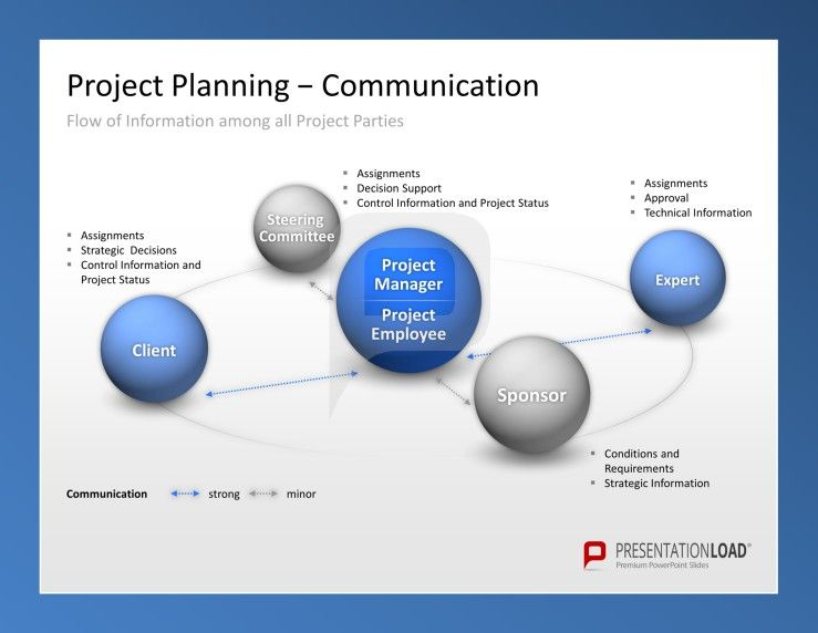 Use Project Management PowerPoint Templates to plan the flow of ...