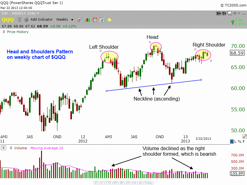 How To Trade The Head And Shoulders Chart Pattern In Qqq