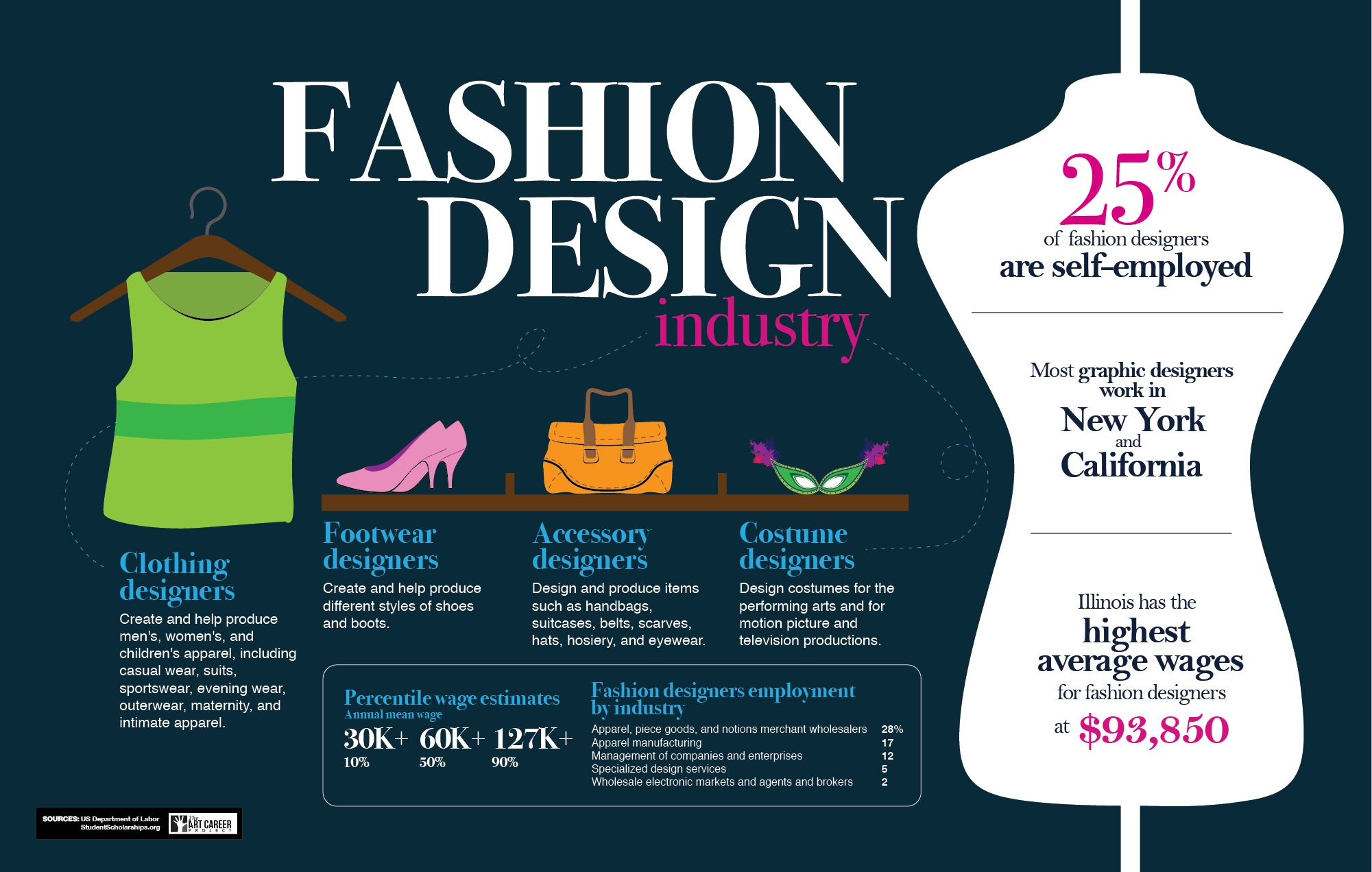 How To Become A Fashion Designer The Art Career Project Become A Fashion Designer Fashion Design Work In New York