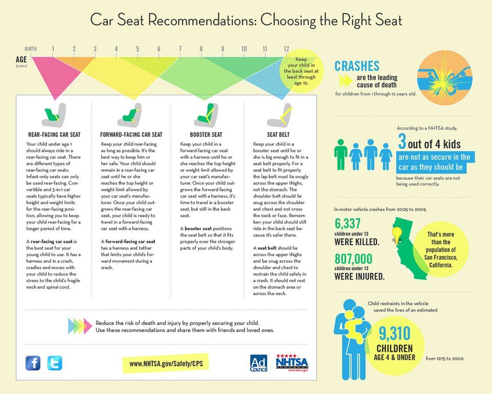 Is your child in the right car seat? Car seats, Kids