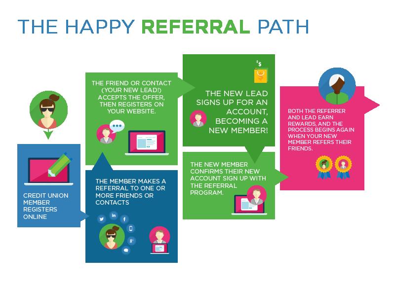 RewardStream Credit Union Referral Program: The Happy Referral Path