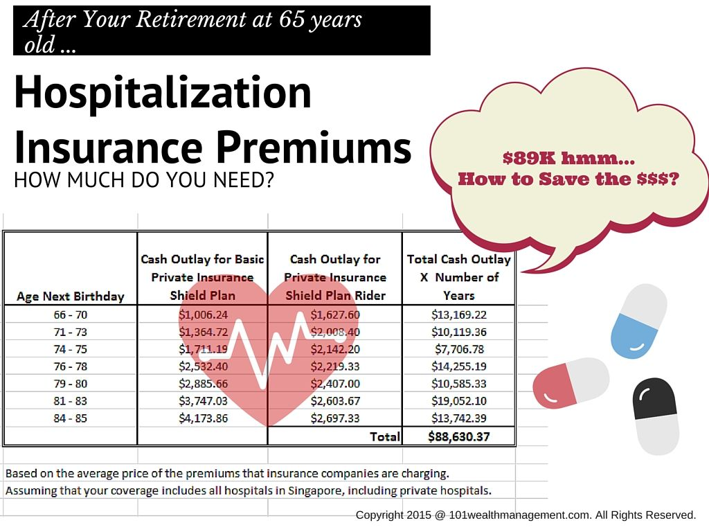 Have You Start Planning How To Fund Your Hospitalization Insurance Premium After Your Retirement Especiall Insurance Premium How To Find Out Private Insurance