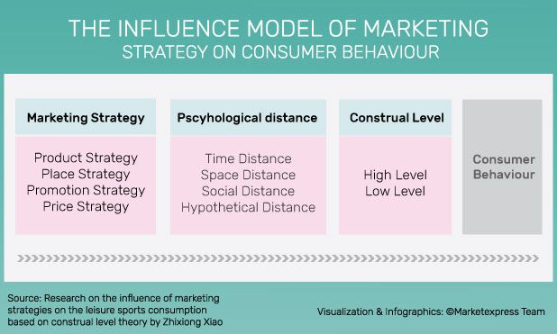 Understanding Consumer Psychology Construal Level Theory Marketexpress Promotion Strategy Price Strategy Psychology