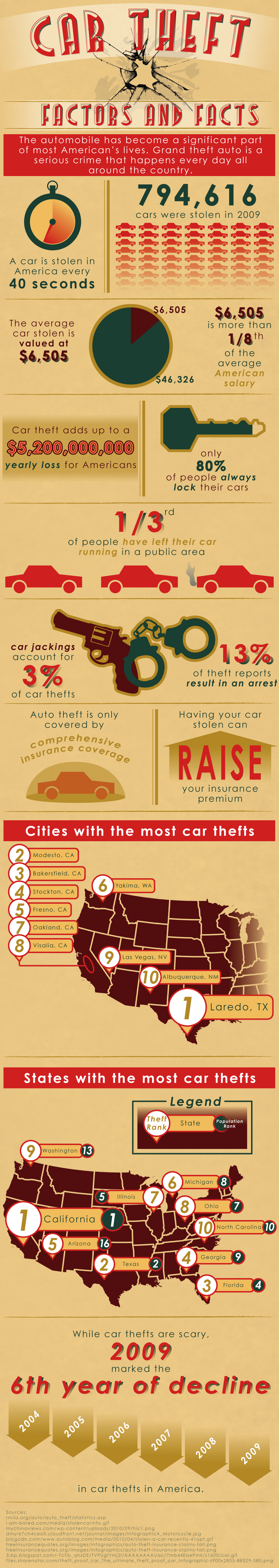 The Growing Wave Of Car Thefts In America With Images Big Car