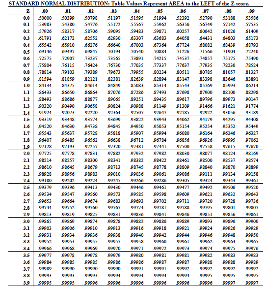 Standard normal distribution  values    also six sigma rh pinterest