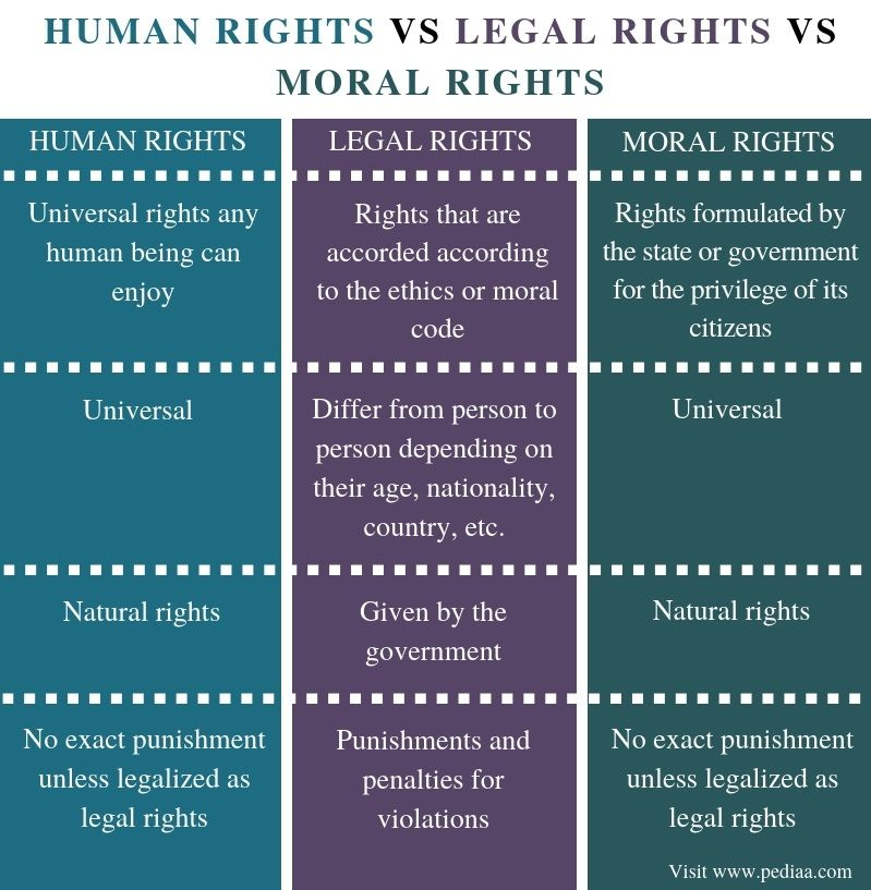 Of a person rights Personal Rights