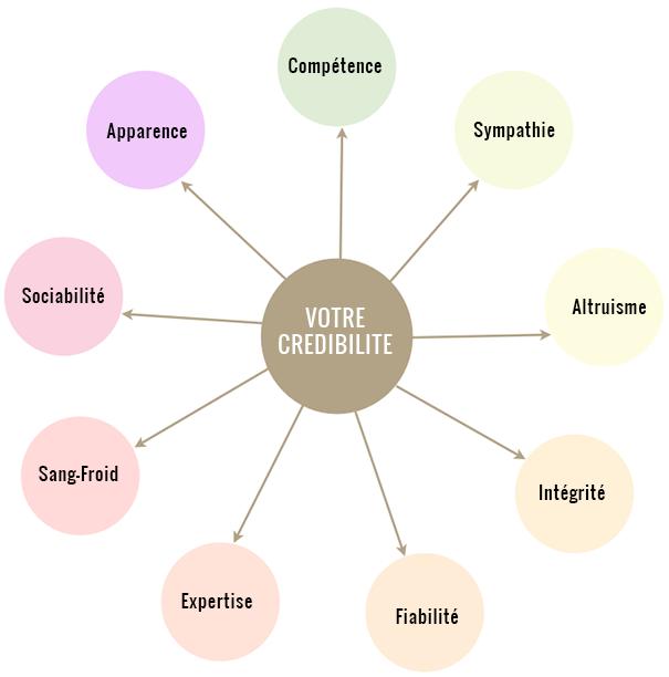 redaction professionnelle de cv  lettre de motivation et profil linkedin viadeo  entretien de