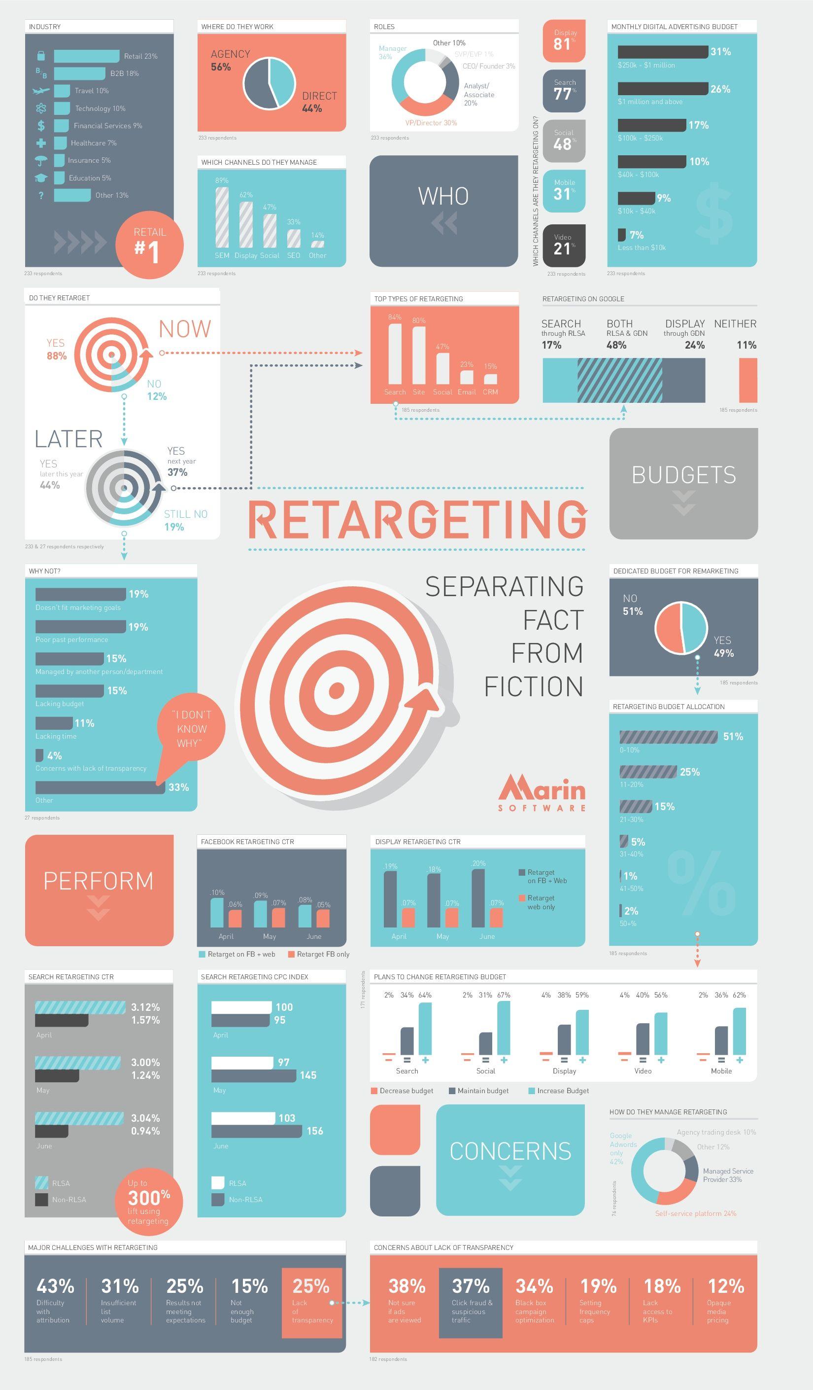 7 Erkenntnisse zum Thema Retargeting | Online Marketing News | Web ...