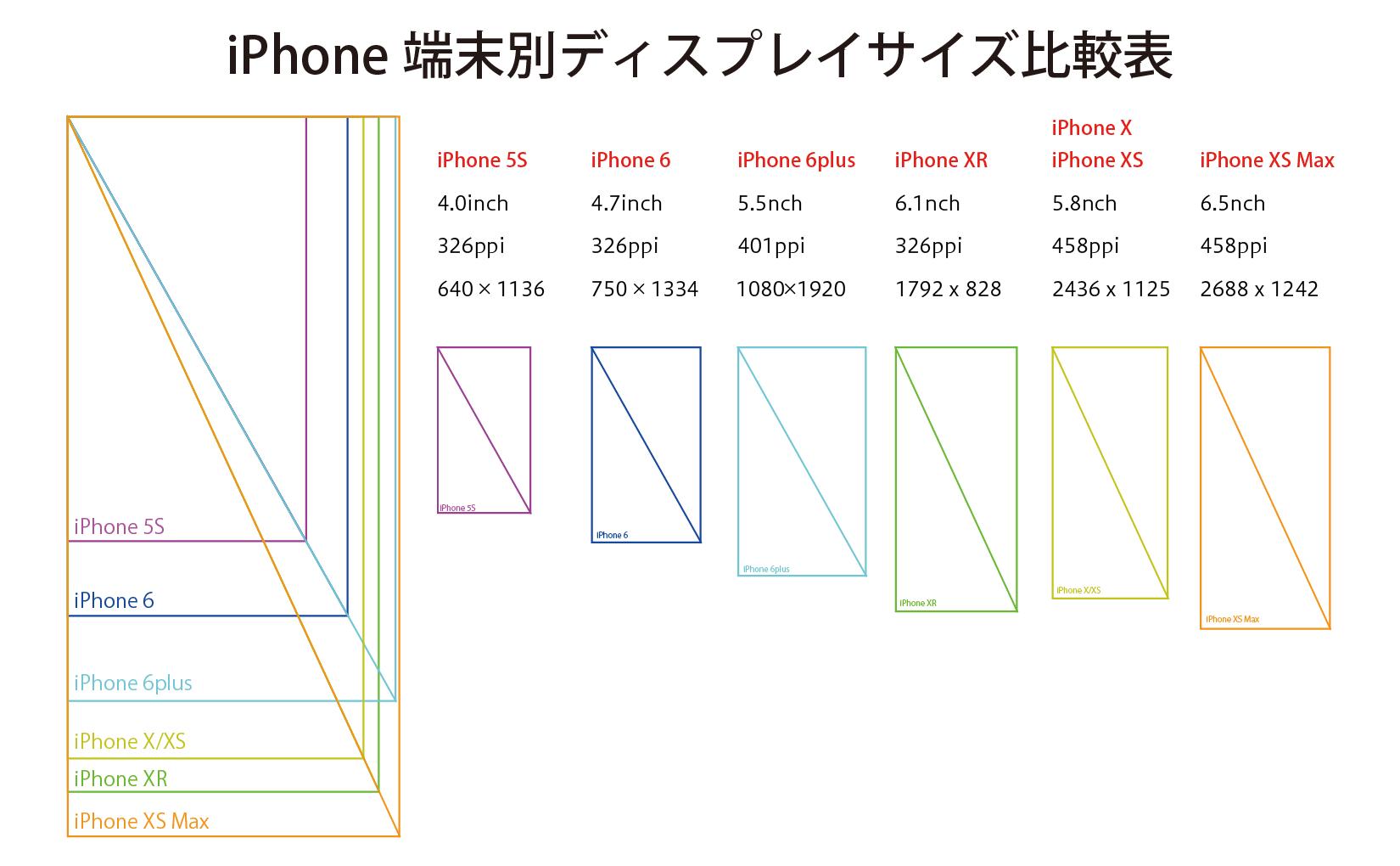 最新版 スマホ 画面サイズ 壁紙サイズ 19 仕様 最大画面比較 デジマースブログ Iphone サイズ 倹約 ガラホ