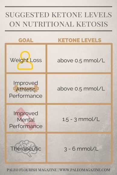 ketone levels in the keto diet