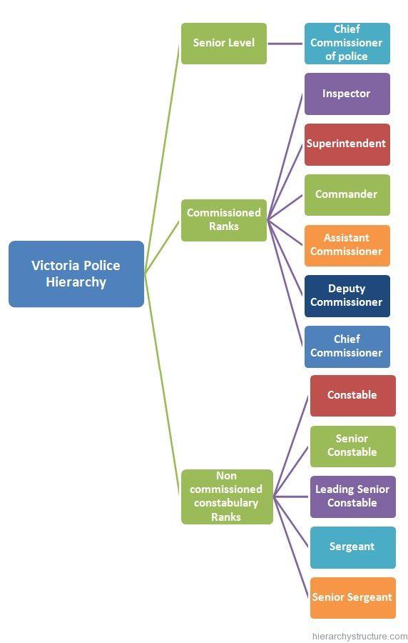 Victoria Police Hierarchy Victoria Police Hierarchy Police