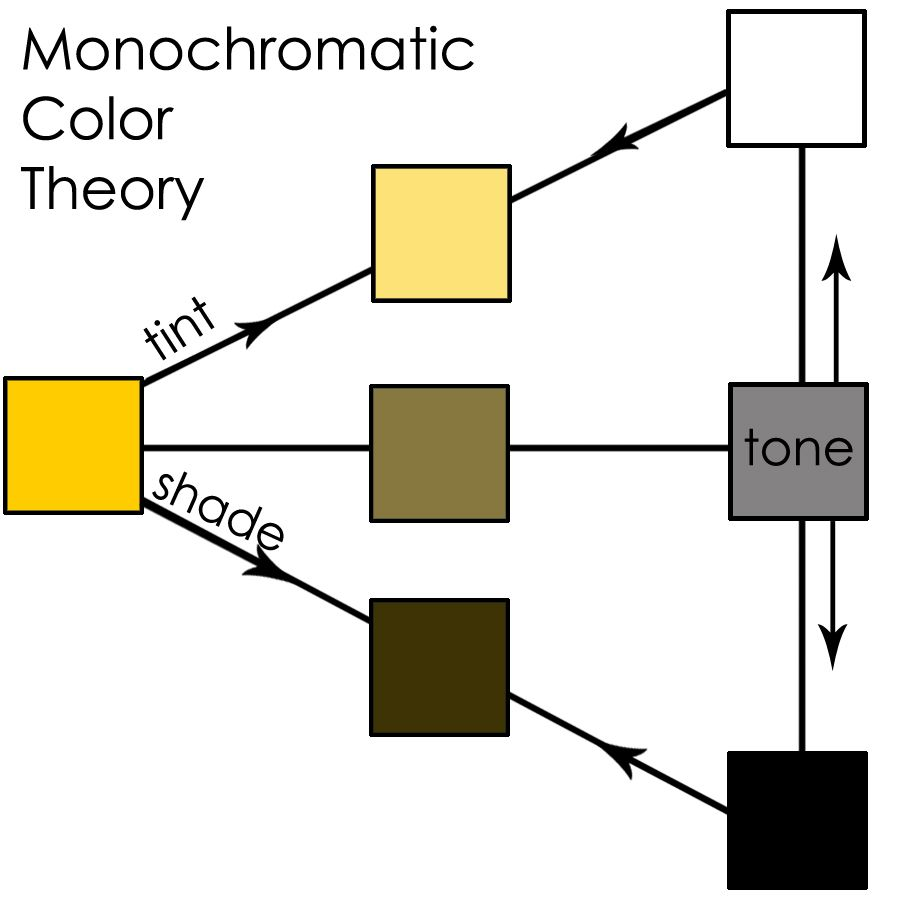 Monochromatic Color Definition Natural