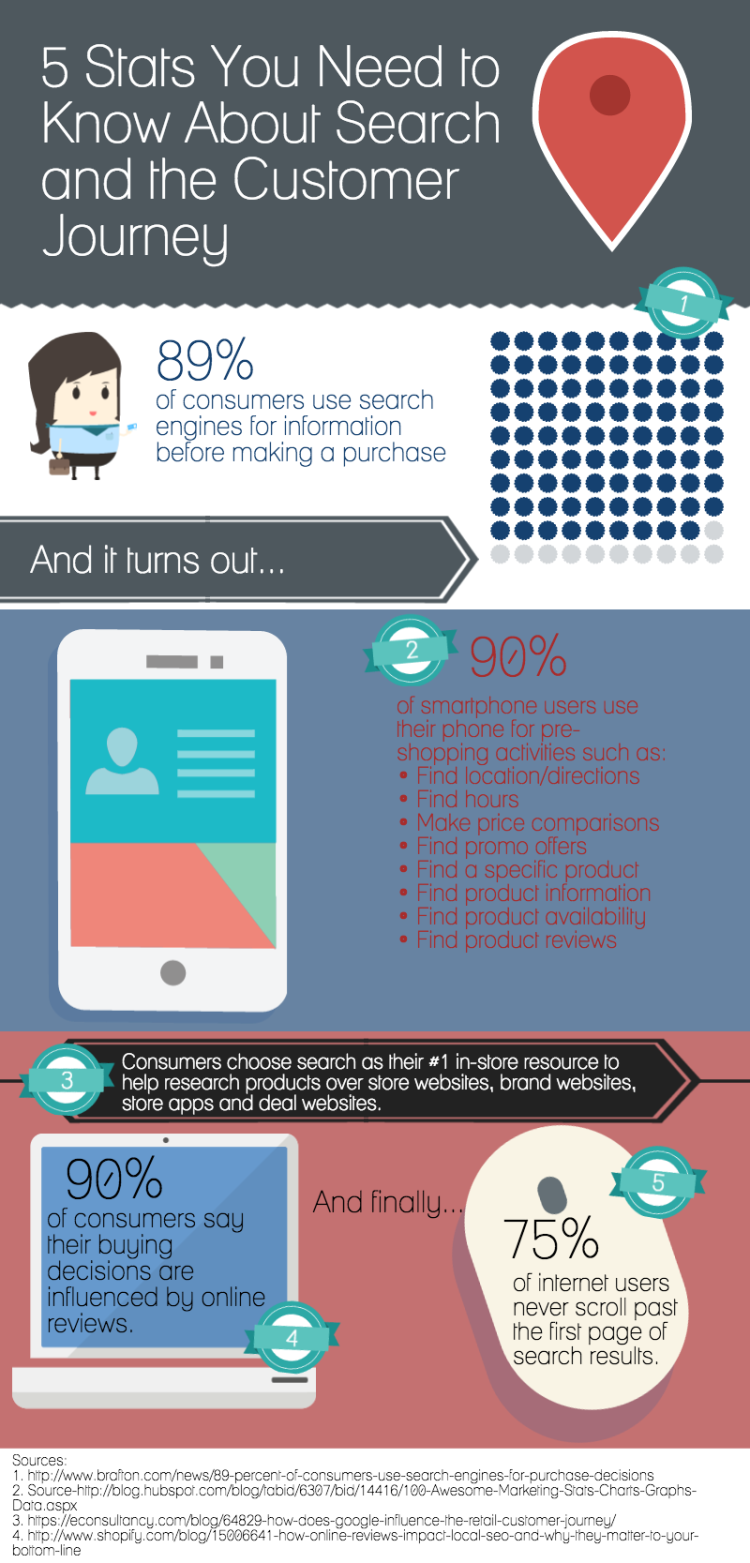 5 Stats You Need to Know About Search and the Customer Journey ...