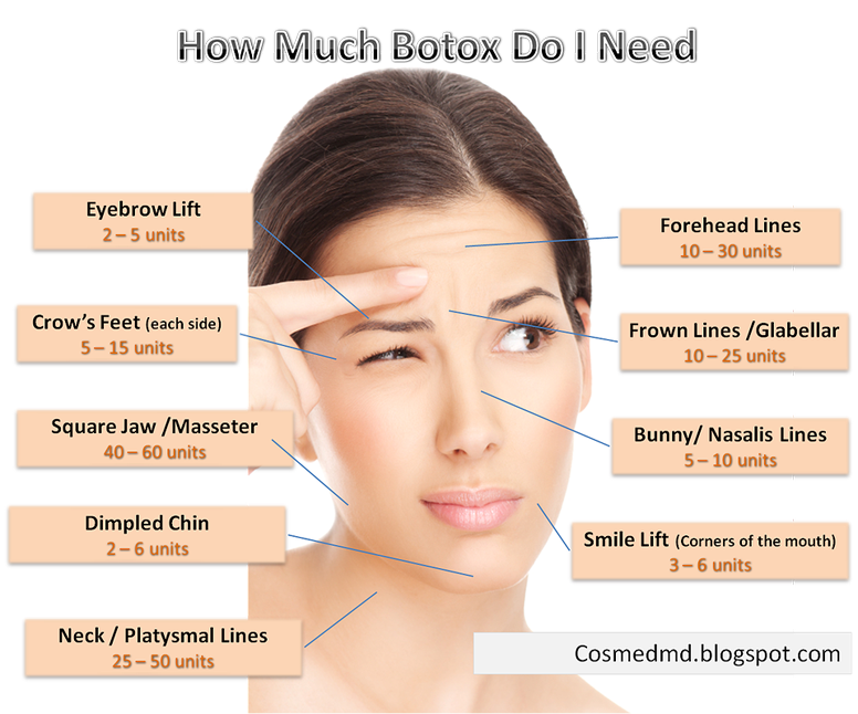 Botox Cosmetic At Magnolia Medical Aesthetics In Greenville Aiken Fort Mill Sc Cosmetic Medicine Botox Injection Sites Botox Cosmetic
