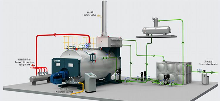 Gas Fired Steam Boiler - Facbooik.com | #водогрейныекотлы ...