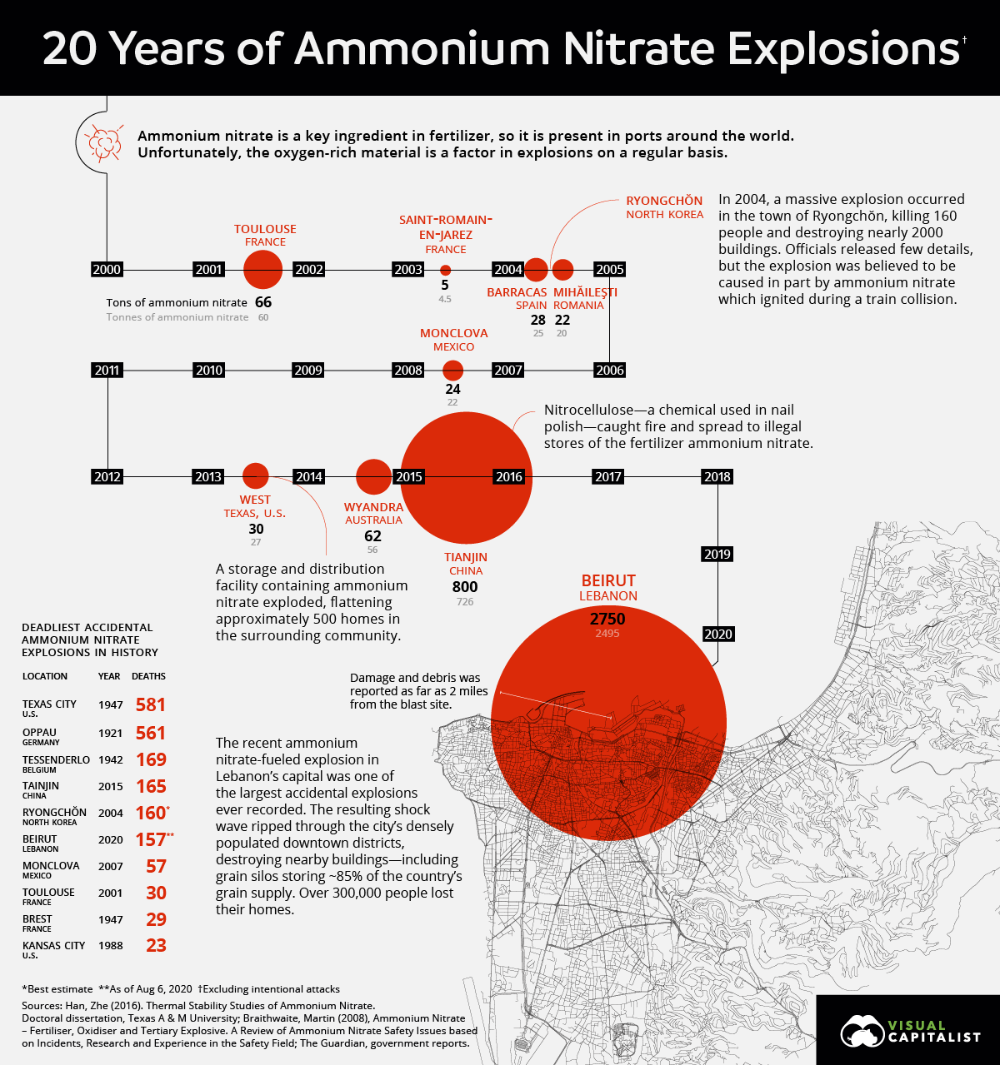 The Biggest Ammonium Nitrate Explosions Since 2000 In 2020 Ammonium Nitrate Explosion Infographic