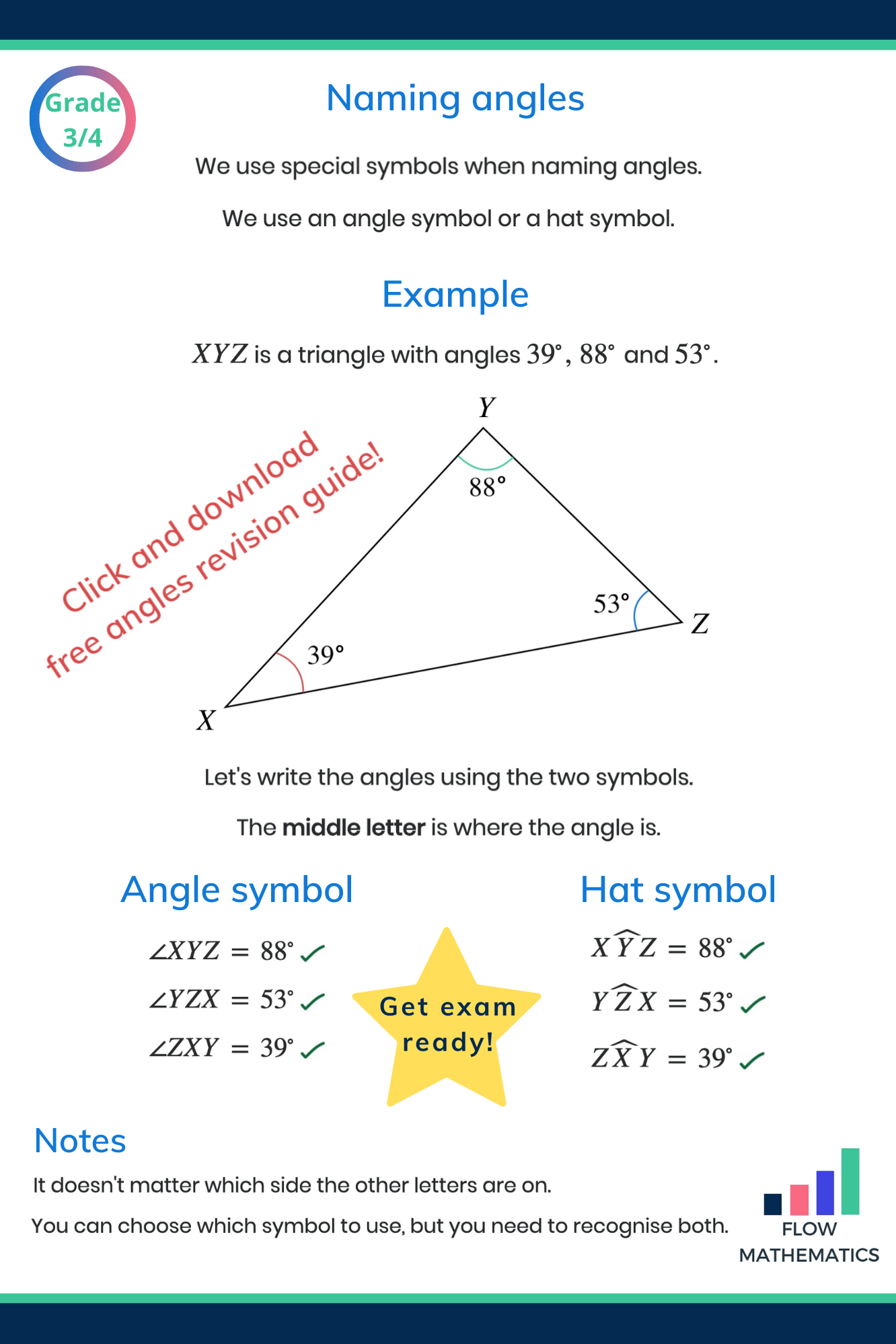 Naming Angles In