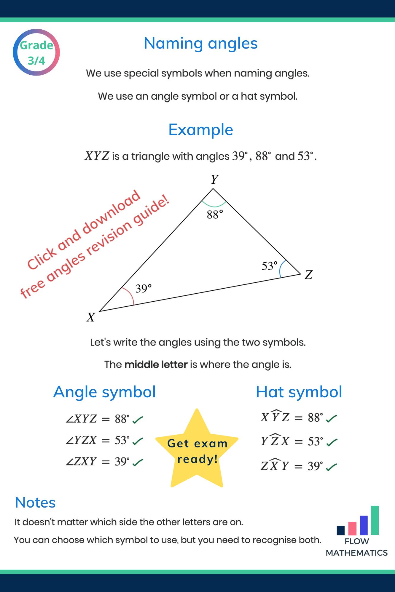 Naming Angles In