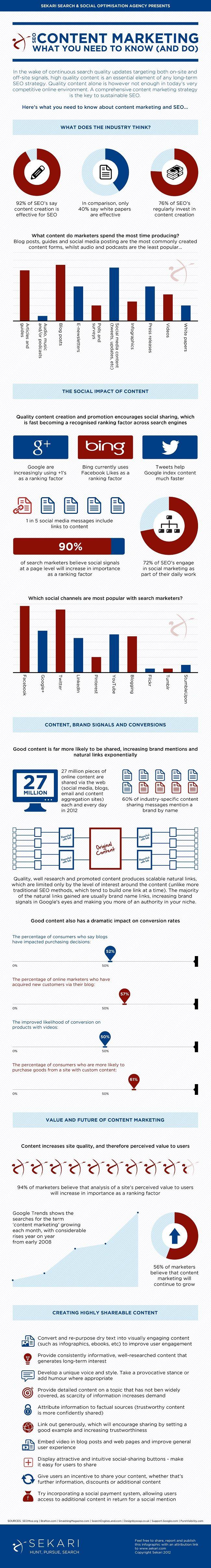 content marketing #SEO strategy Infographic www.socialmediamamma.com