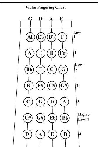 Violin chart Music Pinterest Instruments - violin fingering chart