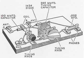 the transmitter sends the modulated electrical energy to a With radio waves diagram science and technology of wwii