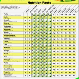 Nutritional Value For Fruits Fda Fruit Nutrition Facts Vegetable Nutrition Facts Vegetable Calorie Chart