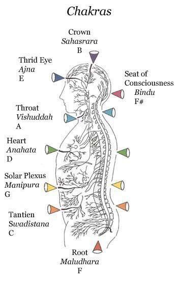 what are chakras  and how do we activate them   chakras are energy centers located in the body