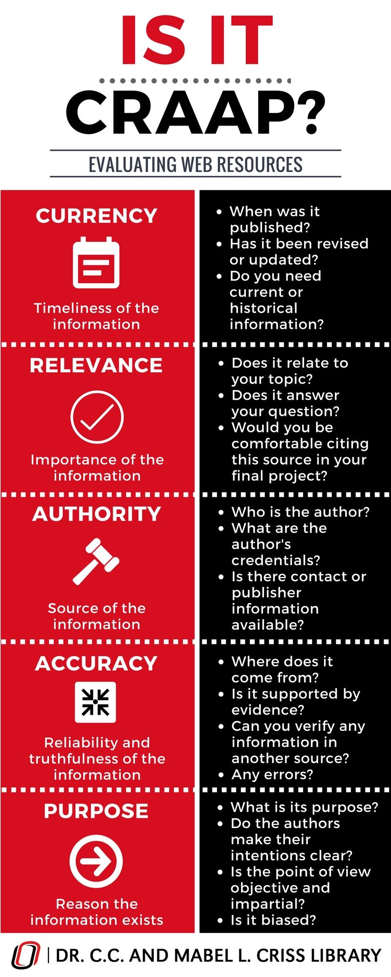 CRAAP test for evaluating resources  Infographics