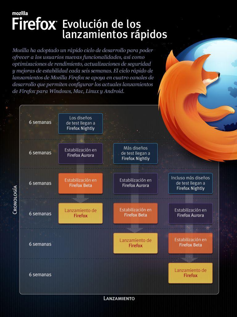 Mozilla presenta el nuevo Firefox 29 más personalizable