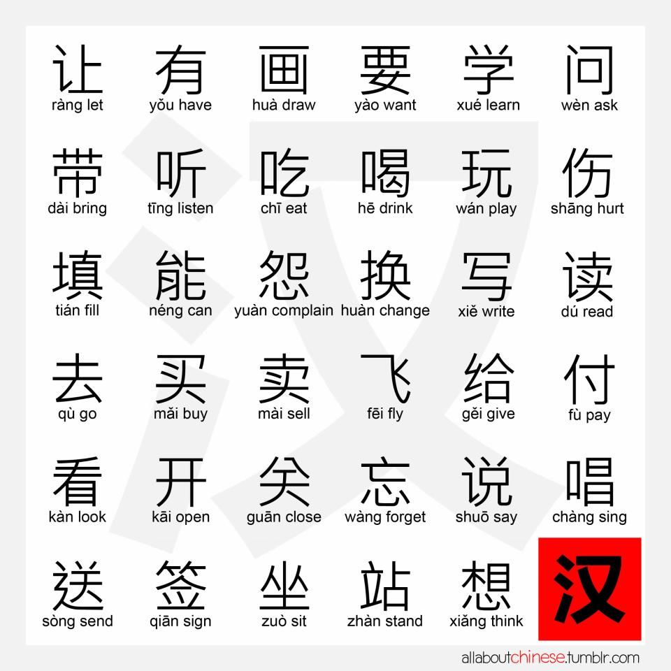 common verbs in Chinese. I already know this but still